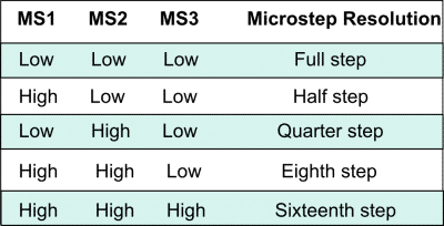 Microstep Resolution Selection